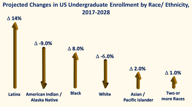 Graph title: Projected changes in US undergraduate enrollment by ethnicity 2017-2028. Arrows represent magnitude of change. Lainx +14%, American Indian -9%, Black +8%, White -6%, Asian +2%, Two or more races +1%