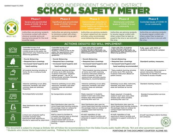 School Safety Meter