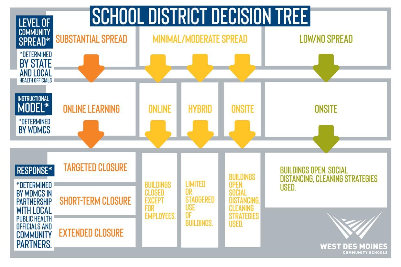 School District Decision Tree