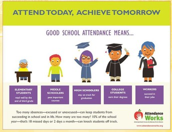 Attendance is Important Every Day!