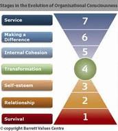 7 niveles de consciencia de Richard Barrett