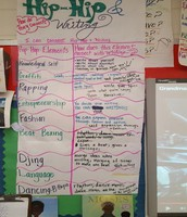 Hip-Hop and Writing Anchor Chart