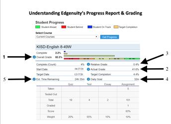 Progress Report and Grading