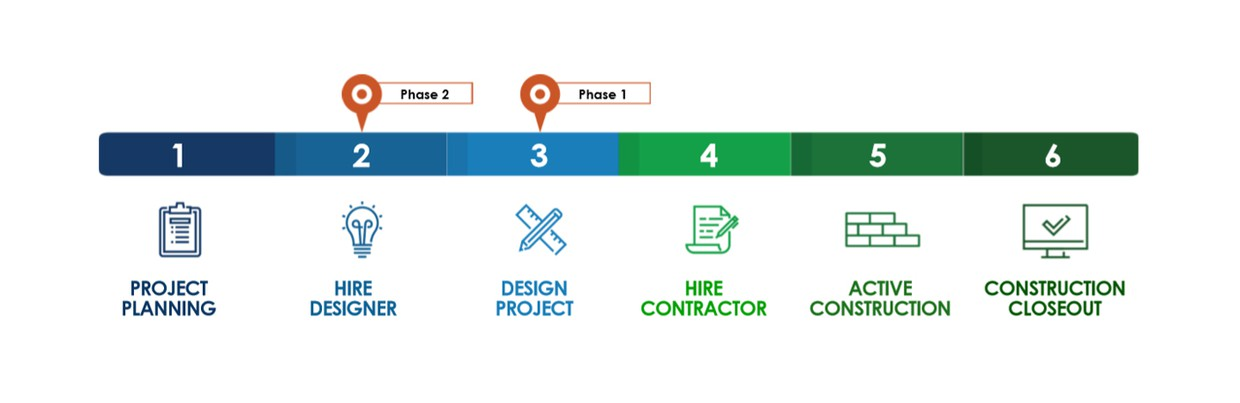 A process chart that shows all 6 phases starting with project planning and ending with construction closeout. Your school is in Phase I Design; Phase II Hire Designer.