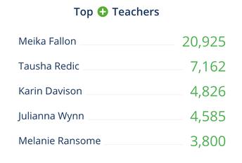 Top House Teachers