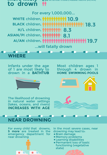 May is National Water Safety Month