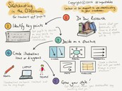 The Sketch-noting Process