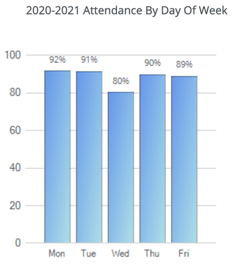 ATTENDANCE BY DAY OF THE WEEK