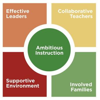 5Essentials Framework for School Improvement