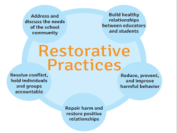 Restorative Practices at MMS-Did you know????