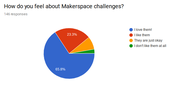 How do you feel about Makerspace challenges?