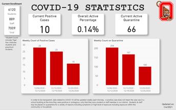 COVID-19 Statistics graphic