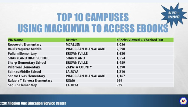 Sharyland isd librarians hit the ground running in january access to ebooks mackinvia is an awesome digital book tool want to know more about it call or email nicole cruz she can come to your classroom and fandeluxe Images