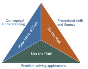 Instructional Trends in Mathematics: Teaching Towards Conceptual Understanding