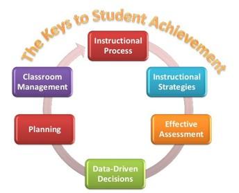 Student Achievement using Data Driven Instruction