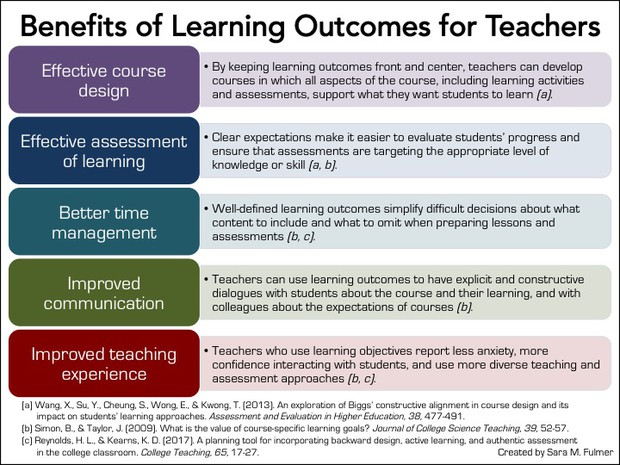 Retrieved from http://www.learningscientists.org/blog/2017/10/4-1?rq=learning%20outcomes on May 7, 2018