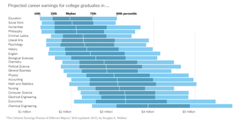 """The New York Times Learning Network has a great interactive feature called """"What's Going On In This Graph?"""""""