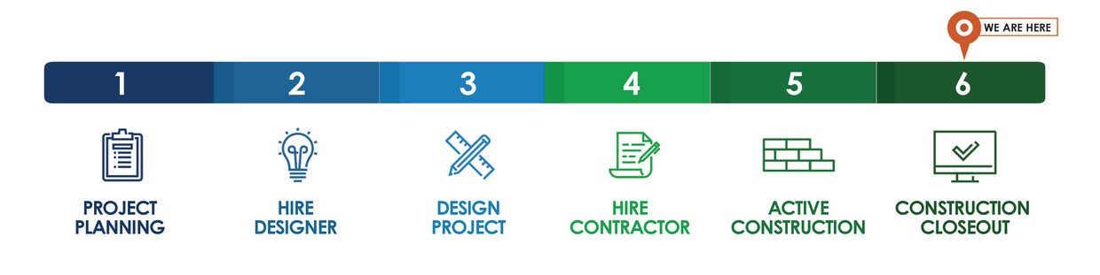 A process chart that shows all 6 phases starting with project planning and ending with construction closeout. Your school is in Construction Closeout.