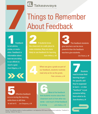 Seven Strategies for Supporting Student Learning | Jay McTighe & Giselle O. Martin-Kniep | ASCD