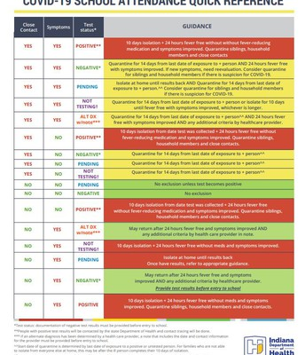 COVID-19 School Attendance Quick Reference