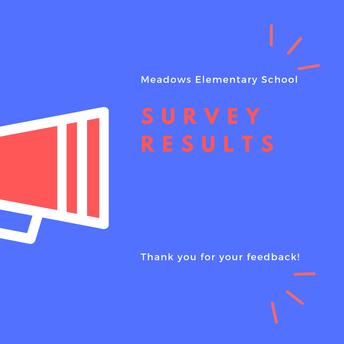 Parent and Community Survey Results