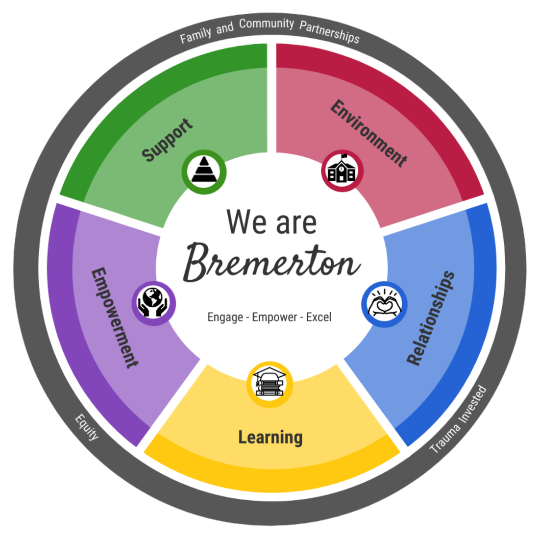 https://www.bremertonschools.org/Page/8197
