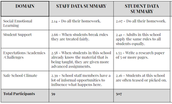 UPHS Areas for Growth