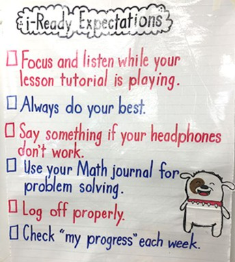 Create an i-Ready Expectations Anchor Chart