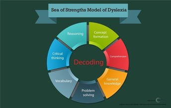 Sea of Strengths Model