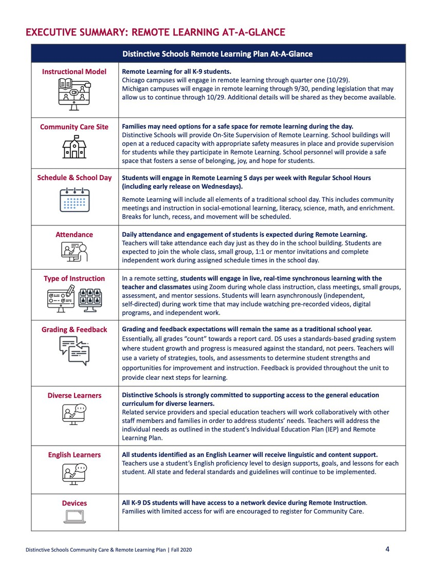Remote Learning At-A-Glance Document