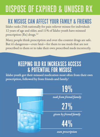 Safe medication storage and disposal