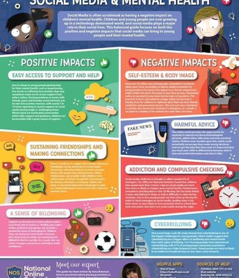 Impacts of Social Media and Mental Health
