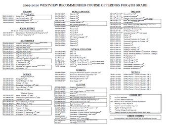 9th Grade Course Offerings