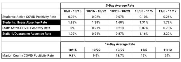 District COVID-19 data