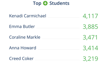 Top House Students