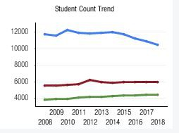 Student Count Trend