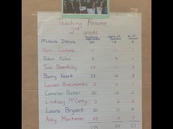 2nd Grade's Cumulative Experience