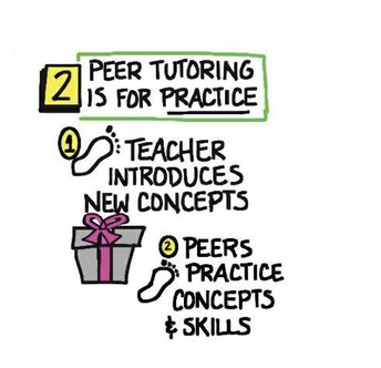 Peer Tutoring Truth #2: Peer tutoring is for practice, not for teaching new skills or concepts.