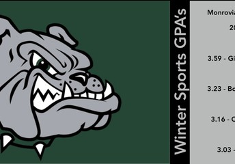 2020-21 Winter Sports - Team GPA's