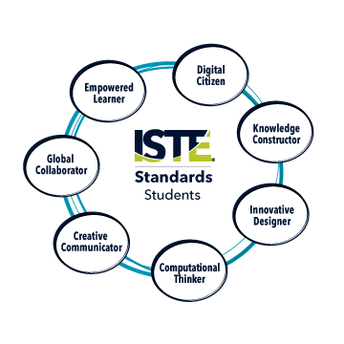What are the ISTE Student Standards?
