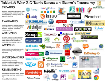 WEB 2.0 AND BLOOMS TAXONOMY