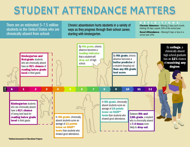 should students be graded on attendance The academy places great emphasis on class attendance we assume that students if unable to complete or to hand in any graded interested students should.