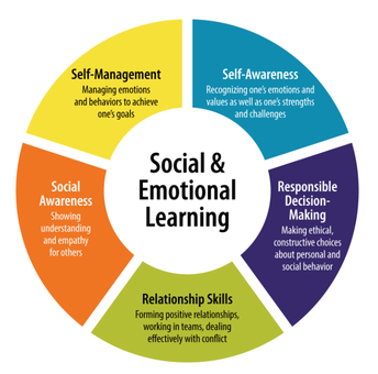 Our Approach to Social-Emotional Learning