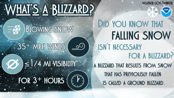 WHAT'S A BLIZZARD?