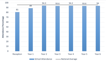 School Attendance - A Cause for Concern