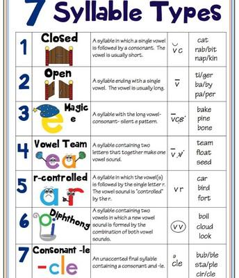 Syllable, Word, and Sentence Segmentation (taking everything apart)