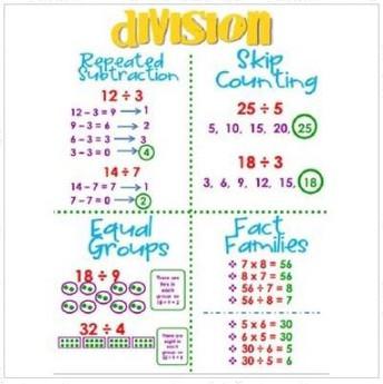 Division Strategies/Estrategias de división