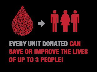 Every unit donated can save up to 3 lives