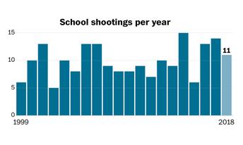 School shooting ranking since 1999