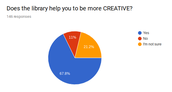 Does the library help you to be more CREATIVE?